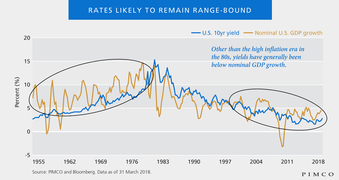 Rates likely to remain range-bound