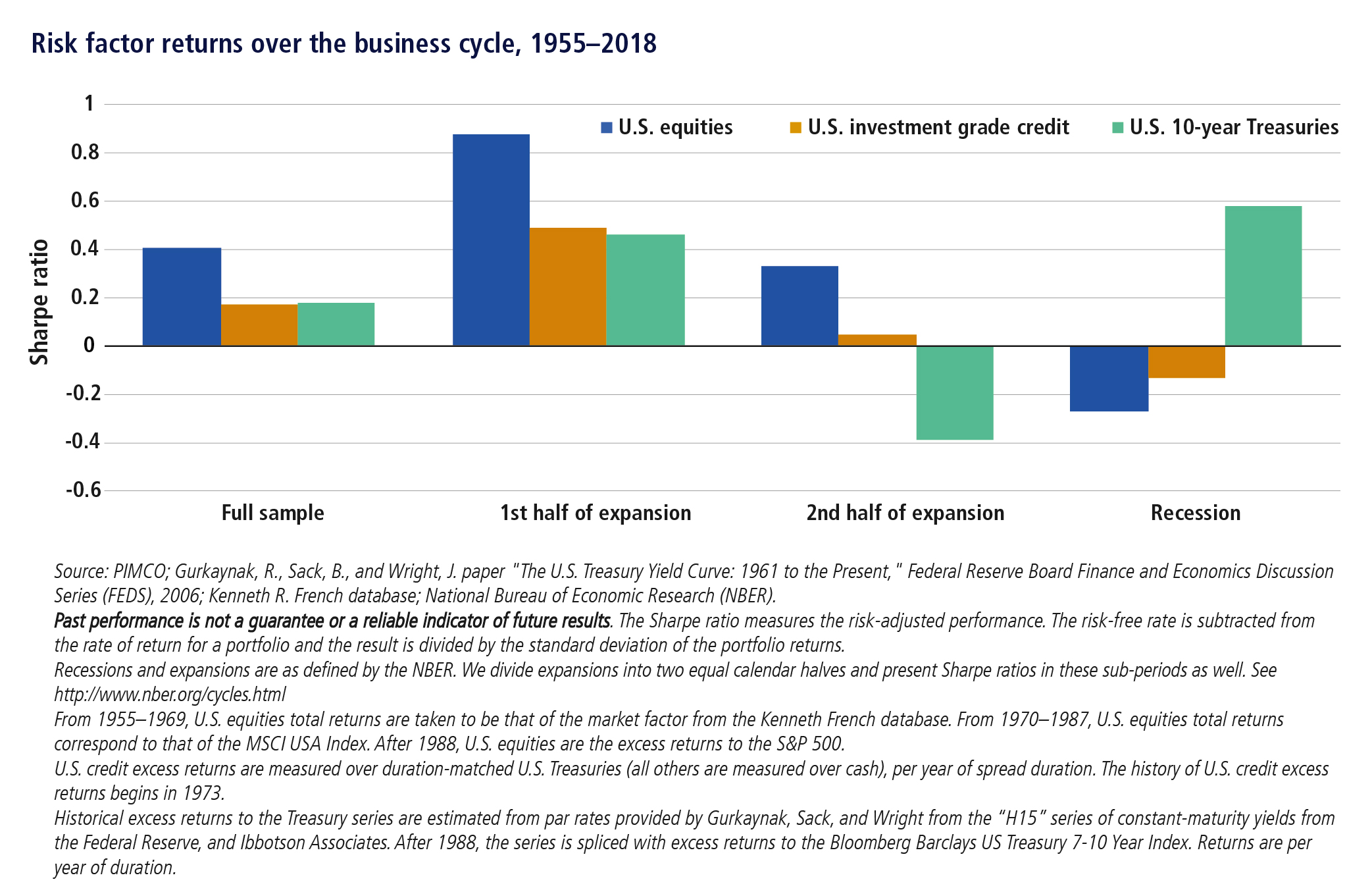 Risk factor returns over the business cycle 1995-2018