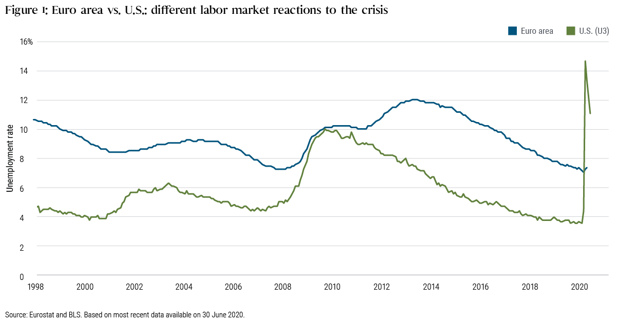 Figure 1: Euro area vs. U.S. had different labor market reactions to the crisis