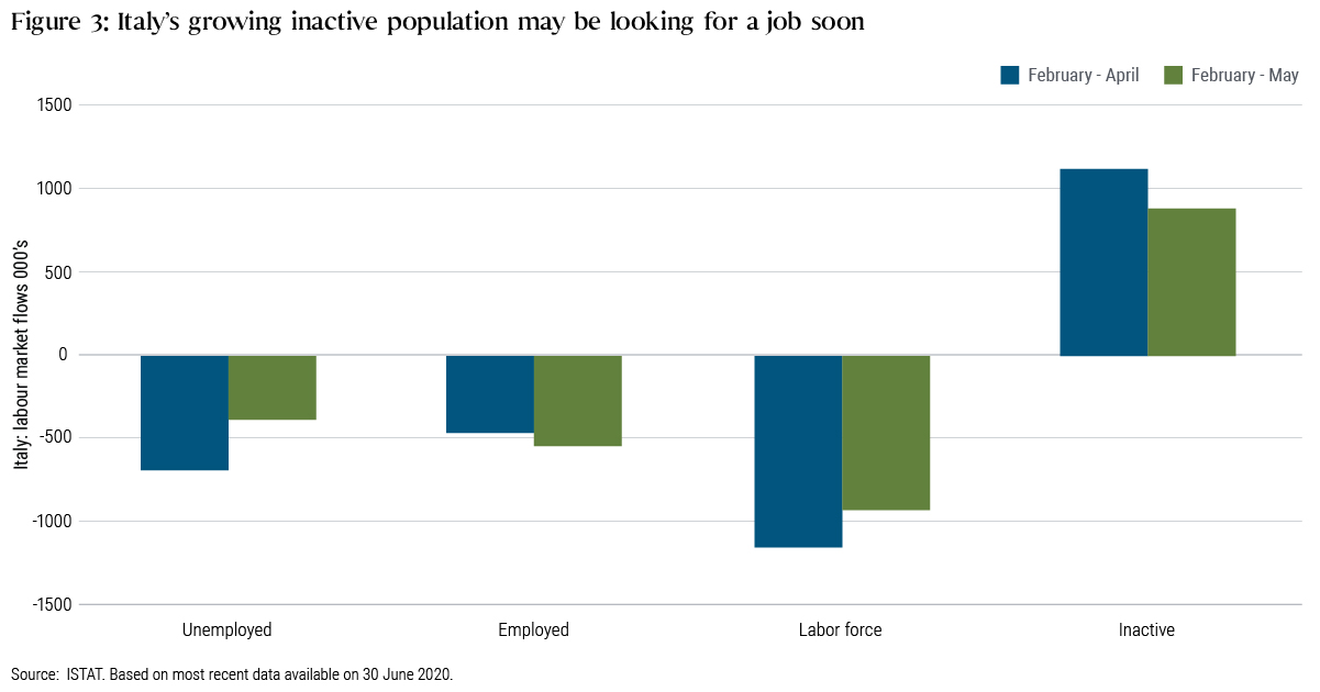 o	Figure 3: Italy's growing inactive population may be looking for a job soon