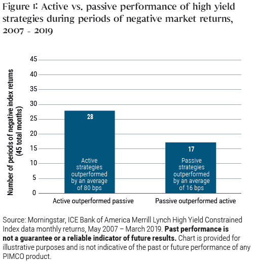 Figure 1: Active vs. passive performance of high yield strategies during periods of negative market returns, 2007 - 2019