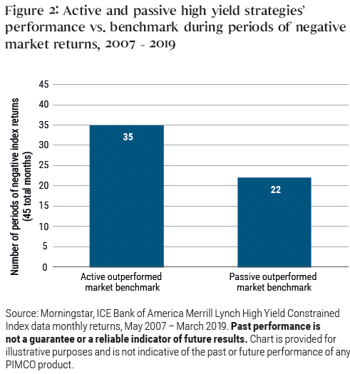 Figure 2: Active and passive high yield strategies' performance vs. benchmark during periods of negative market returns, 2007 - 2019