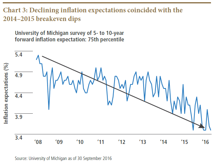 Breakeven Inflation Rates: What's Beyond the Post-Election Bump? | PIMCO
