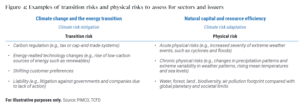 Managing Climate Risk in Investment Portfolios: PIMCO's Approach