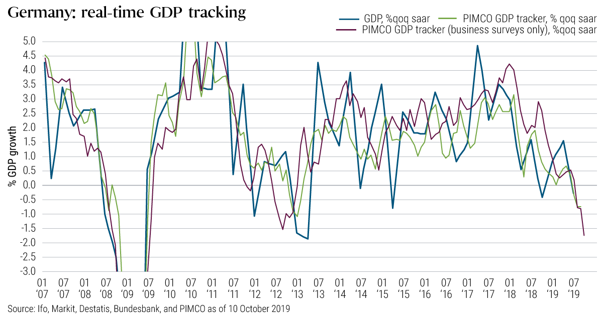 Gwermany: real-time GDP tracking