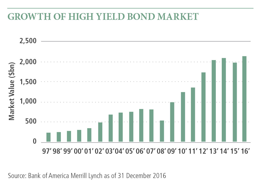 The bar graph shows the steady increase in market value in billions of the high yield bond market from 1997 to 2016. There is a slight decrease in 2008 and 2015.