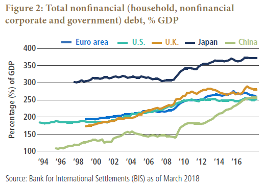 Figure 2 is a line graph showing the total nonfinancial debt in major economies as a percentage of gross domestic product, from 1994 to 2018. Japan has the highest levels, rising to about 370 by 2018, up from 300% in 1997. The United Kingdom has the next highest levels, climbing to about 280% in 2018, up from about 125% in 1998. The United States and euro area show similar trajectories over the time period, ending at around 260%, up from roughly 180% for the U.S. and 190% for Europe in 1998. China shows the most rapid rise of debt, increasing to about 260% in 2018, up from just over 100% in 1995.