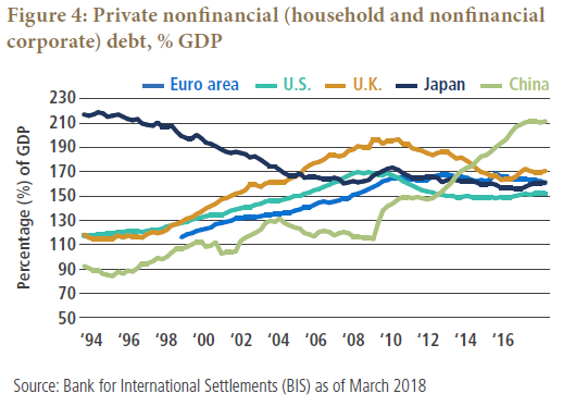 Figure 4 is a line graph showing the private nonfinancial debt in several major economies as a percentage of gross domestic product, from 1994 to 2018. Japan starts with the highest levels by far, declining over time, to 160% in 2018, down from about 215% in 1994. Percentages for the other countries rise over the period. China's does so at the fastest rate, increasing to 210% in 2018, up from just around 90% in 1994. The United Kingdom has the second highest level in 2018, at 170%, down from more than 190% in 2010, but higher than its level of 115% in 1994. Debt for the U.S. is at 150% in 2018, up from 115% in 1994. Debt for the Euro area is at 160% in 2018, up from 115% in 1998, but is flat from 2010 onwards.
