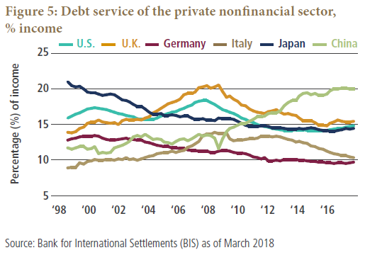 Figure 5 is a line graph showing the debt service of the private nonfinancial sector as a percentage of income, for six countries from 1998 to 2018. The debt for China stands out, rising to 20% of income as of 2018, well above five other countries shown, and up from about 12% in the late 1990s. Debt for Japan declines to about 15%, down from 21% 20 years ago. Debt for the U.S., U.K., Germany and Italy all have been declining over the last 10 years, with Germany's being the lowest in 2018, at about 10% of income.