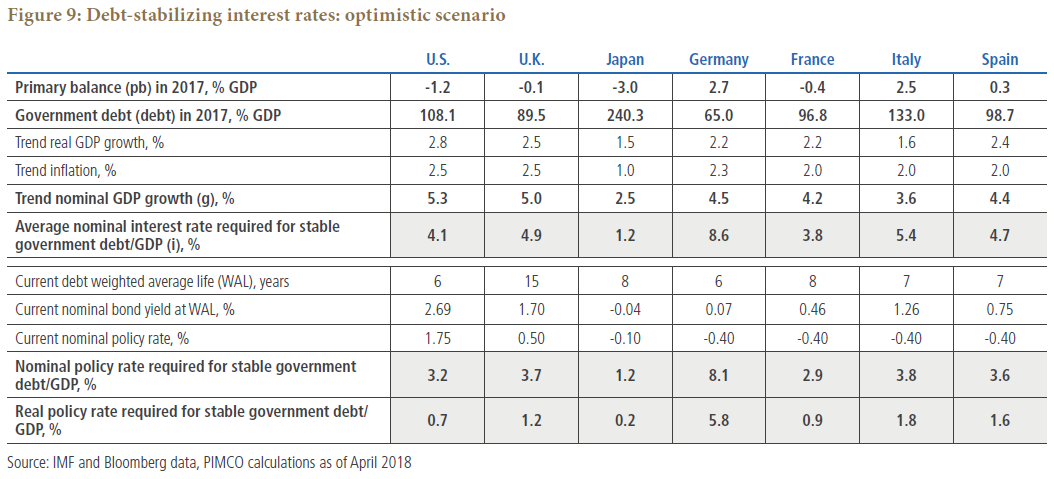 Figure 9 is a table showing various macroeconomic statistics for seven countries, using an optimistic scenario. Data as of April 2018 is detailed within.