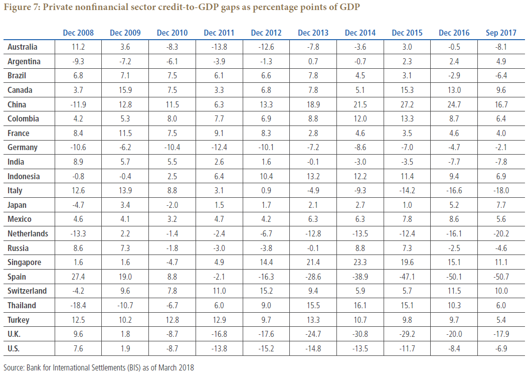 Figure 7 is a table showing the private nonfinancial sector credit-to-GDP gaps as a percentage points of GDP for 22 countries, for each December from 2008 to 2016, and also September 2017. Data as of March 2018 is detailed within.