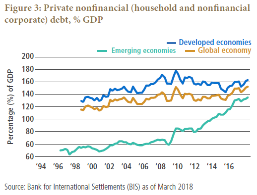 Figure 3 is a line graph showing the rise of private nonfinancial debt across the global economy as a percentage of GDP from 1996 to 2018. Developed economies show a gradual rise over the period, to 160% in 2018, up from 130% in 1998, though the metric has trended downward from a high of about 180% in 2009. The global economy also shows an upward trajectory, climbing to 150% by 2018, up from 115% in 1998. Emerging market debt, while lower, shows a much steeper rise over time, especially over the last decade, climbing to about 135% in 2018, up from 60% in 2009 and 40% in 1997.
