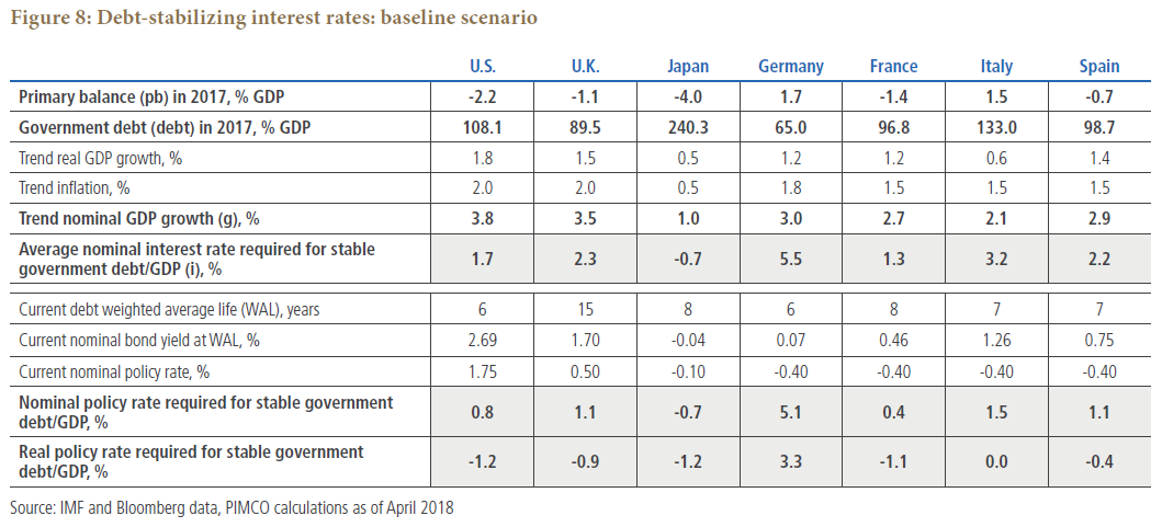 Figure 8 is a table showing various macroeconomic statistics for seven countries, using a baseline scenario. Data as of April 2018 is detailed within.