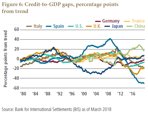 Figure 6 is a line graph showing the credit-to-GDP gaps in terms of percentage points from trend for several countries, over the time period 1980 to 2018. In 2018, the gaps are close to zero or negative for Spain, the U.K., Italy, the U.S., and Germany. They are positive for France, Japan, and China. Spain's trajectory shows a drop to negative 50 points from the trend by 2018, down from a peak of 40 in 2008. The gap levels among the countries are also more spread out in 2018, compared with 40 years ago, when they were more concentrated between negative 20 and zero.